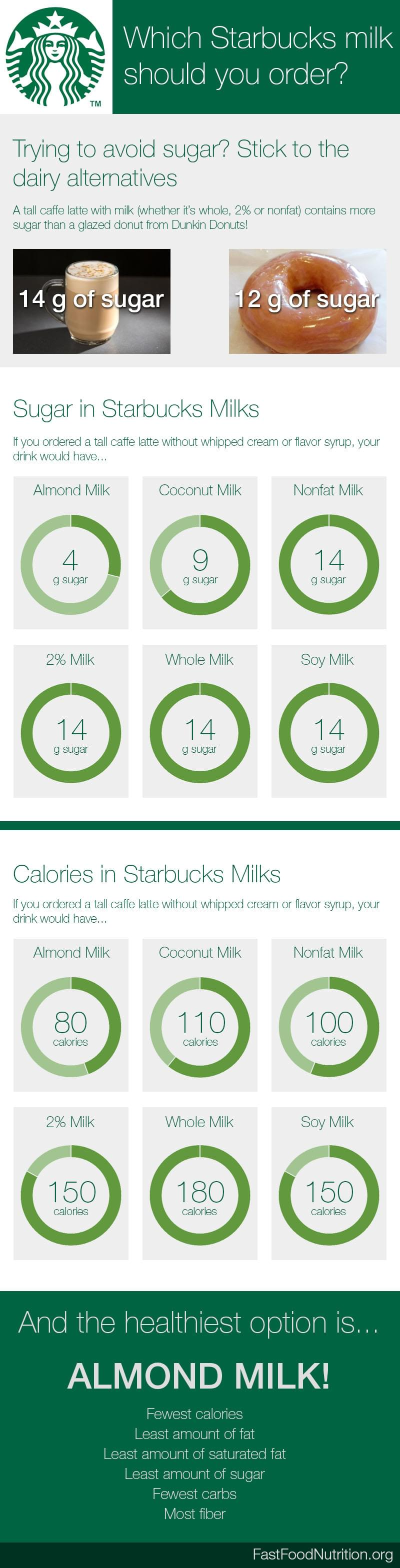 Starbucks nutrition for 20 macro friendly items — katiesfitscript.